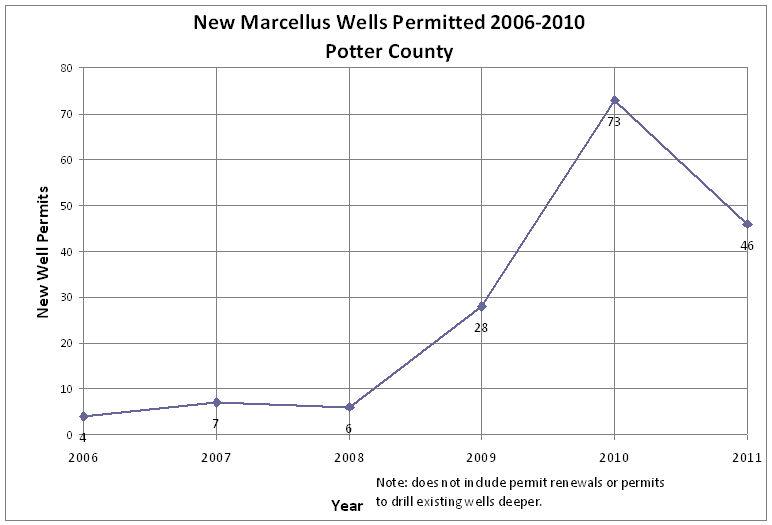 marcelluspermits